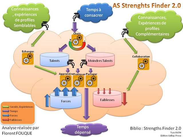 04_strengths_finder2_640-480