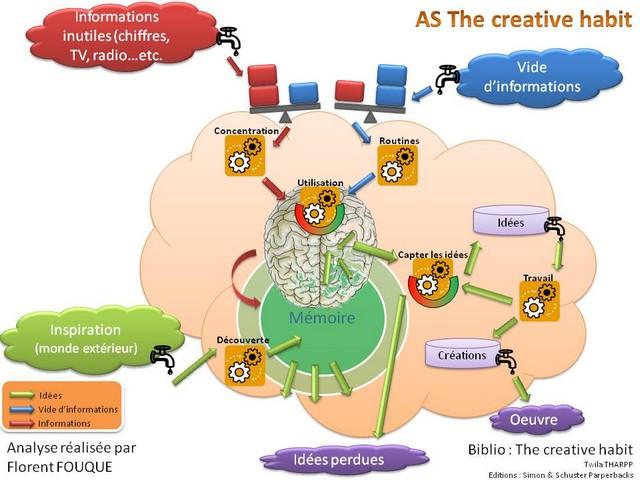 09_the_creative_habit_640