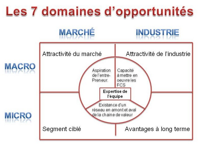 7_domaines_d-opportunites_640