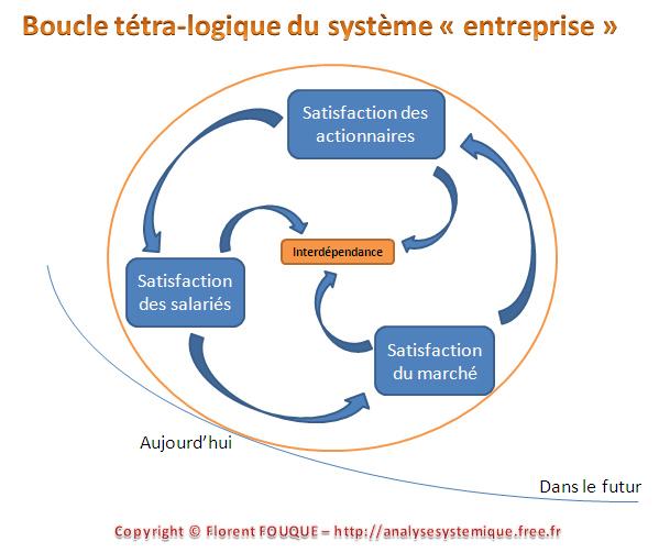 boucle_tetralogique1