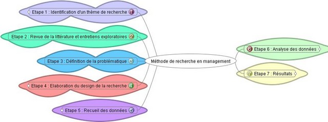 methode_recherche_management_vbd