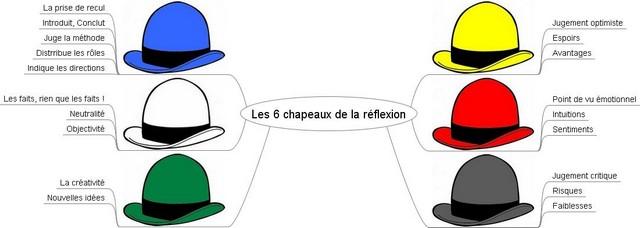 mm_le_6_chapeaux_de_la_reflexion