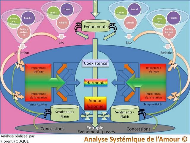 systemique_amour_640-480